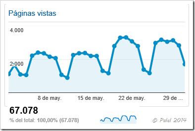 Estadísticas mayo 2014 - Palel.es
