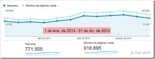 Estadísticas 2014 - Palel.es