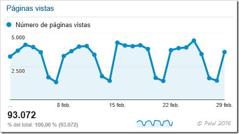 Estadísticas febrero 2016 - palel.es