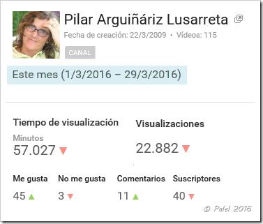 Estadísticas marzo 2016 - palel.es