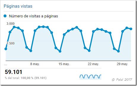 Estadísticas mayo 2017 - palel.es