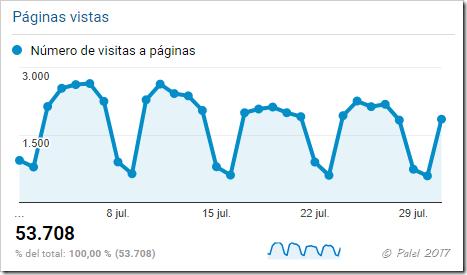 Estadísticas julio 2017 - palel.es