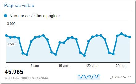 Estadísticas agosto 2017 - palel.es