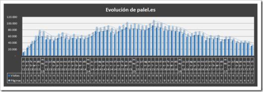 Estadísticas diciembre 2012 - diciembre 2017 - palel.es