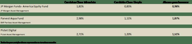 Comparativa de comisiones de Fondos