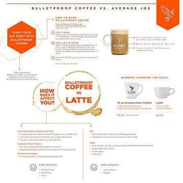 Bulletproof 'The Mentalist' Dunkel Gerösteter Gemahlener Kaffee 340g - 2