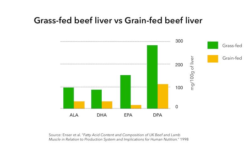 Grass-fed beef liver vs Grain-fed beef liver omega-3s