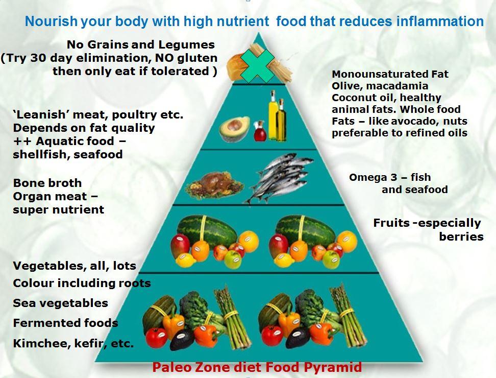 zone diet basics | Julianne's Paleo & Zone Nutrition