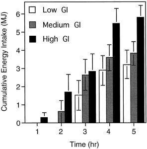 Food intake following low, med, high GI meals