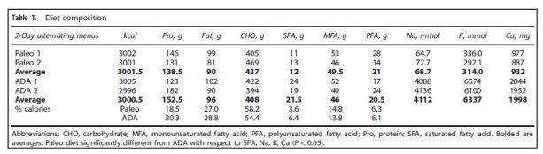 paleo vs ADA diets