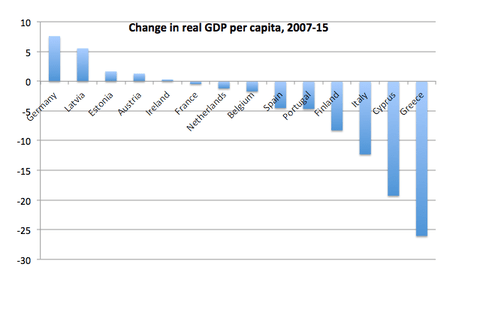 Change in real GDP per capita