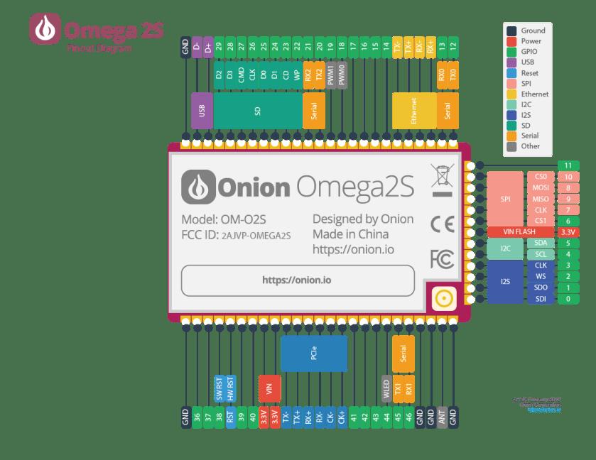 Onion-Omega2S-Computer-Module