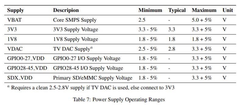 Advantages & Limitations of Raspberry Pi Compute Module 1