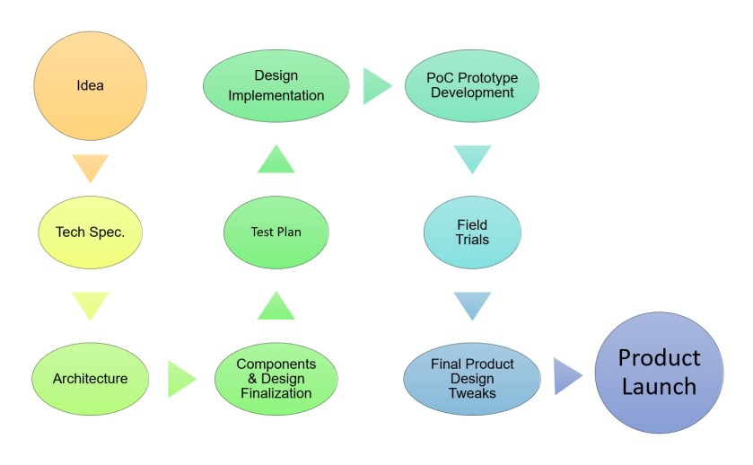 embedded system development process