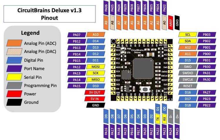 CircuitBrains Deluxe: An MCU based Computer Module 2