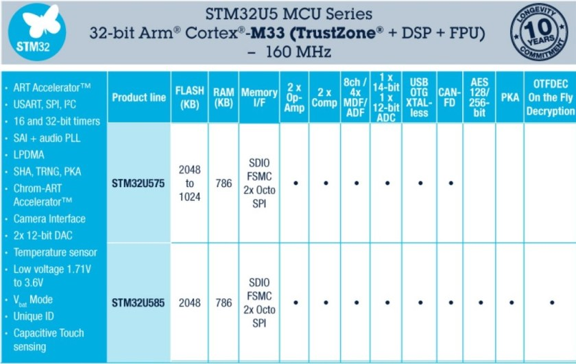 STM32U5: Ultra-Low-Power MCU with High performance 2