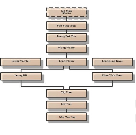 moy yat lineage tree kung fu