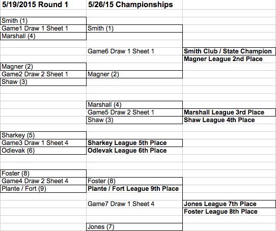2015 spring final playoffs