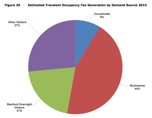 TOT by demand source