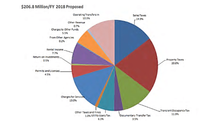 FY2018 budget