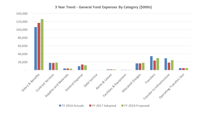 GF Expense Trend by category