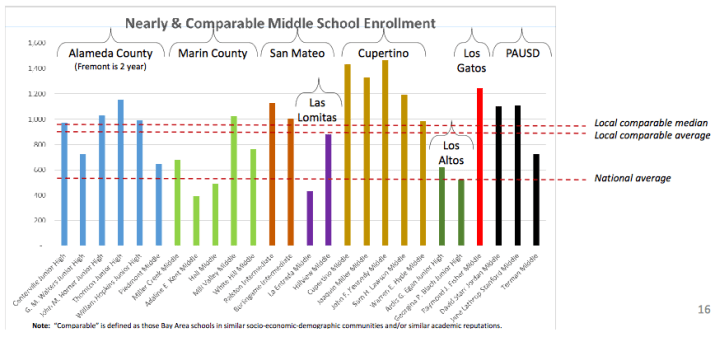 Comparable Middle School Enrollment