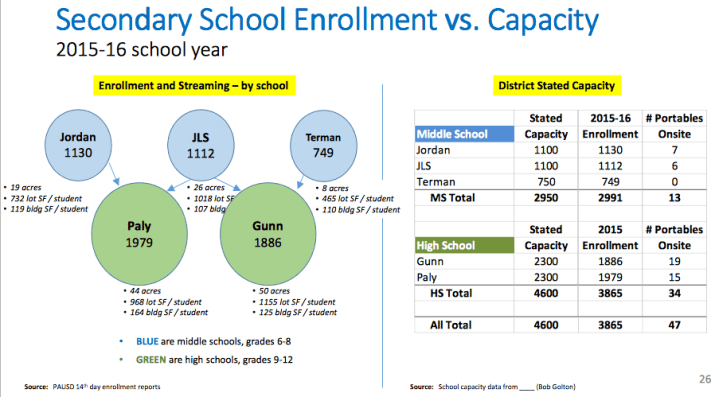 Current Enrollment vs Capacity