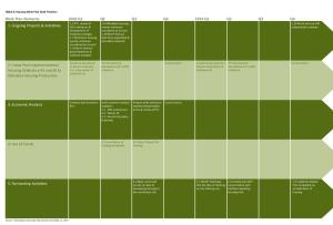 Draft Housing Work Plan Timeline