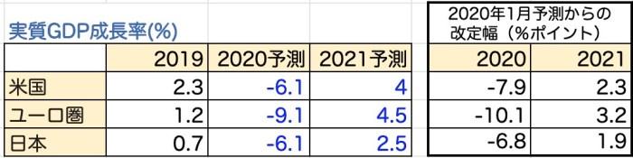 成長率予測