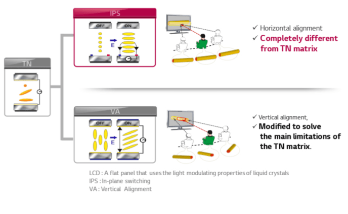 Figure 2 - IPS Technology