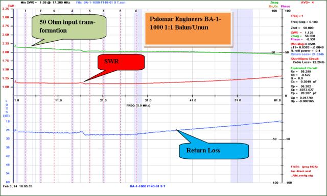 BA 1 1000 SWR 1 61 Mhz 1024x615 - 1:1 Choke Kits