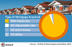 Type of Mortgage Acquired