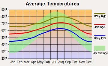 Carlsbad Average Temperature