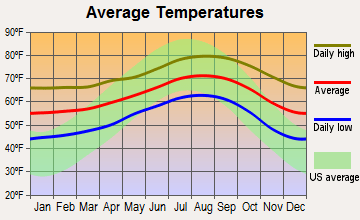 Carlsbad Average Temperatures