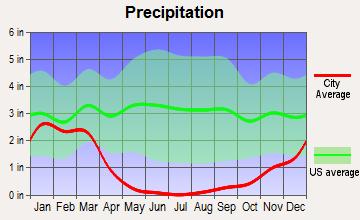 Oceanside Average Rainfall