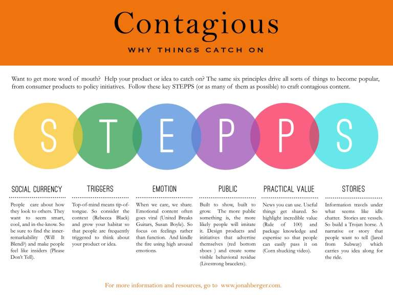 Contagious viral content marketing