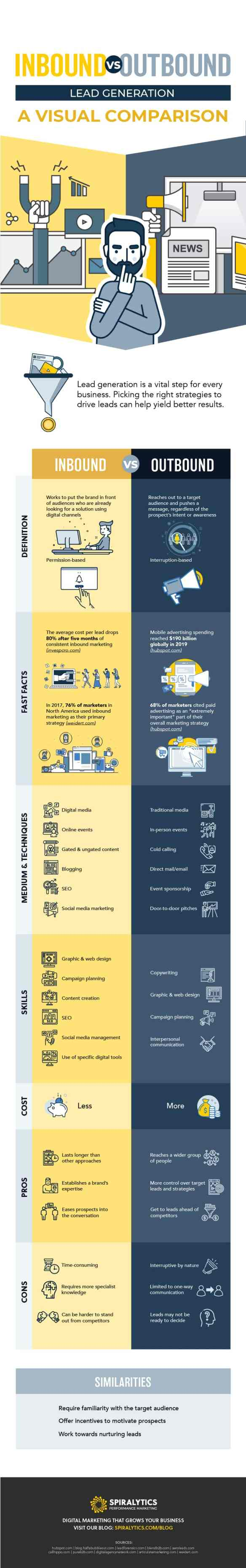 Inbound lead generation vs. outbound lead generation infographic
