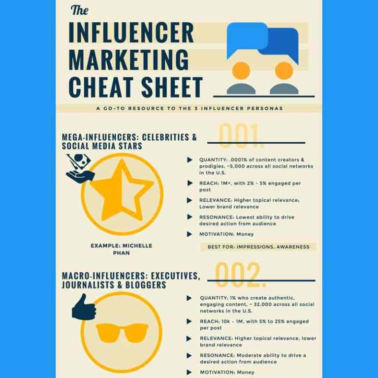 Influencer Marketing Cheatsheet infographic