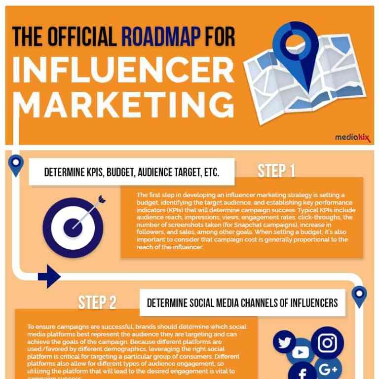 Influencer Marketing Roadmap infographic