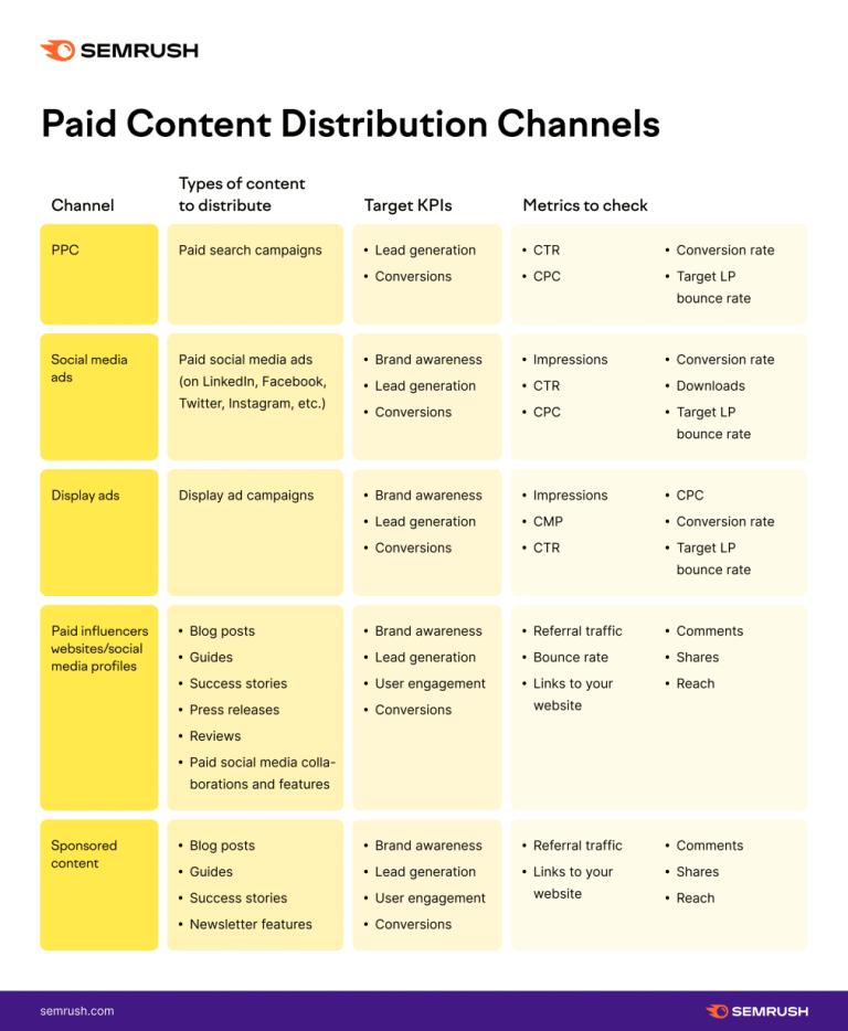 Paid Content Distribution Channels