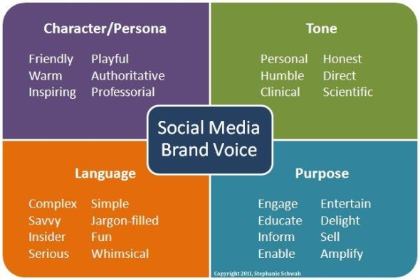 Social media brand voice and tone