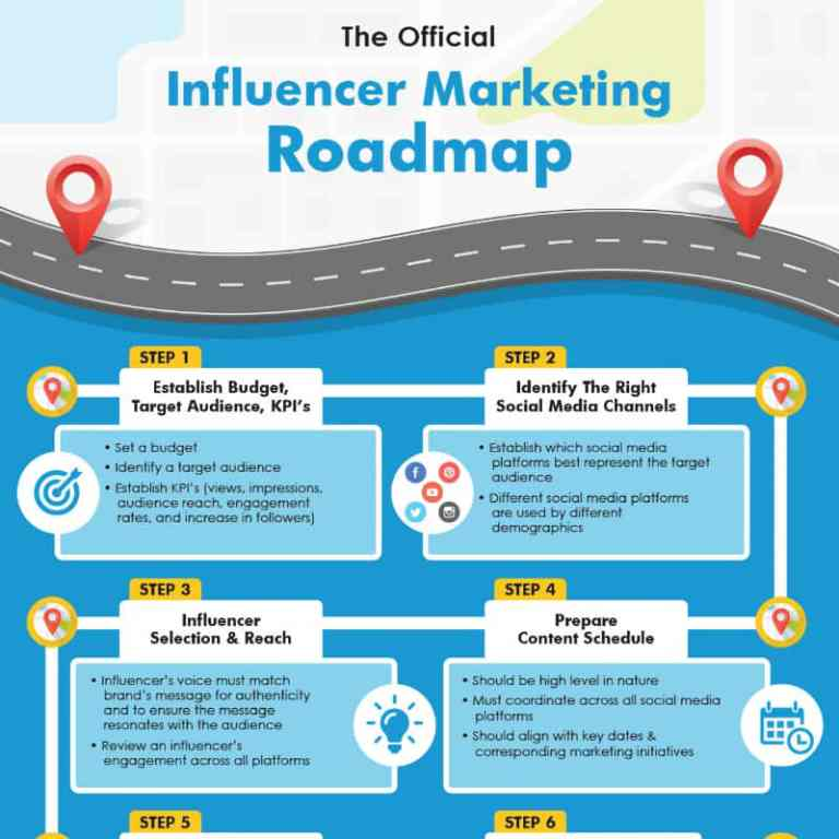 The Official Influencer Marketing Roadmap infographic