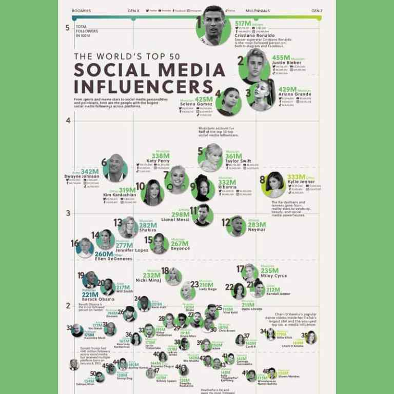 The Worlds Top 50 Social Media Influencers infographic