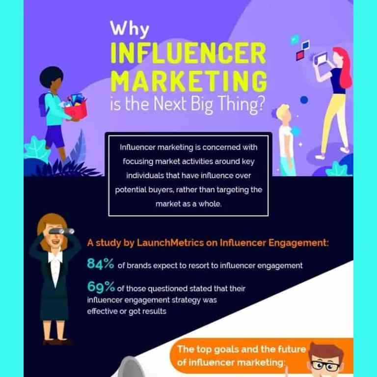 Why Influencer Marketing Boosts Revenue And Credibility infographic