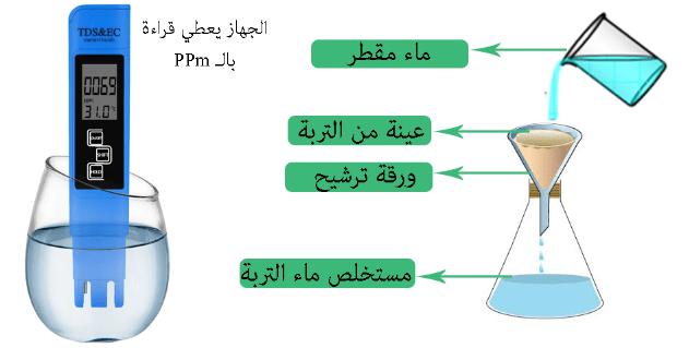 طرق قياس ملوحة التربة و مياه الري
