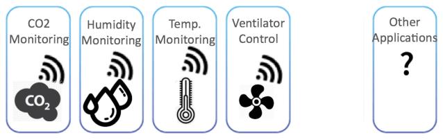 Solución de monitoreo de calidad de aire sobre la red LoRaWAN en Panamá