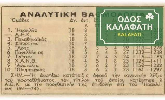 Ο Ολυμπιακός υποβιβάζεται; Εντάξει, δεν είναι η πρώτη φορά… | panathinaikos24.gr