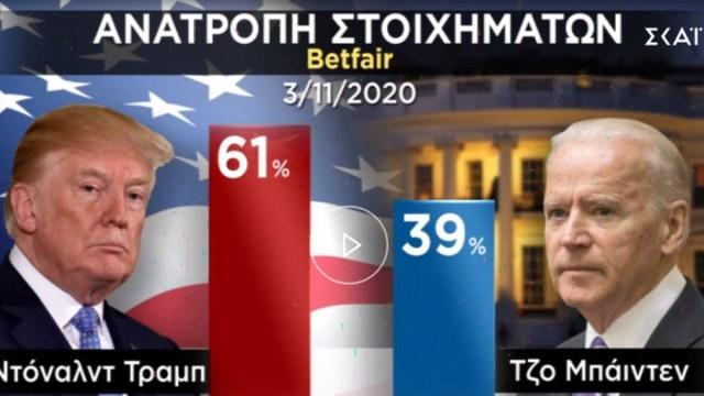ΗΠΑ-Εκλογές: Η μάχη Τραμπ-Μπάιντεν συνεχίζεται – Ποιες πολιτείες έχει κερδίσει ο καθένας | panathinaikos24.gr