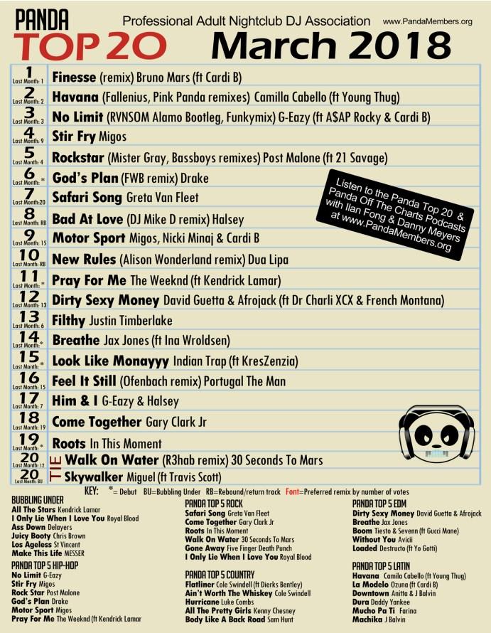 Panda Top 20 March