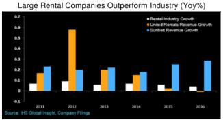Rental company Industry